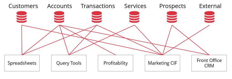 Road Blocks in Banking Technology and Data Integration